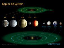 <a href='http://www.nasa.gov/mission_pages/kepler/multimedia/images/kepler-62-diagram.html' class='bbc_url' title='External link' rel='nofollow external'><em class='bbc'>Click for multiple resolutions and caption.</em></a><br /> This artist&#39;s concept depicts Kepler-62f,<br /> The diagram compares the planets of the<br /> inner solar system to Kepler-62, a five-<br /> planet system about 1,200 light-years<br /> from Earth.&nbsp;&nbsp;<br /> Image credit: NASA Ames/JPL-Caltech